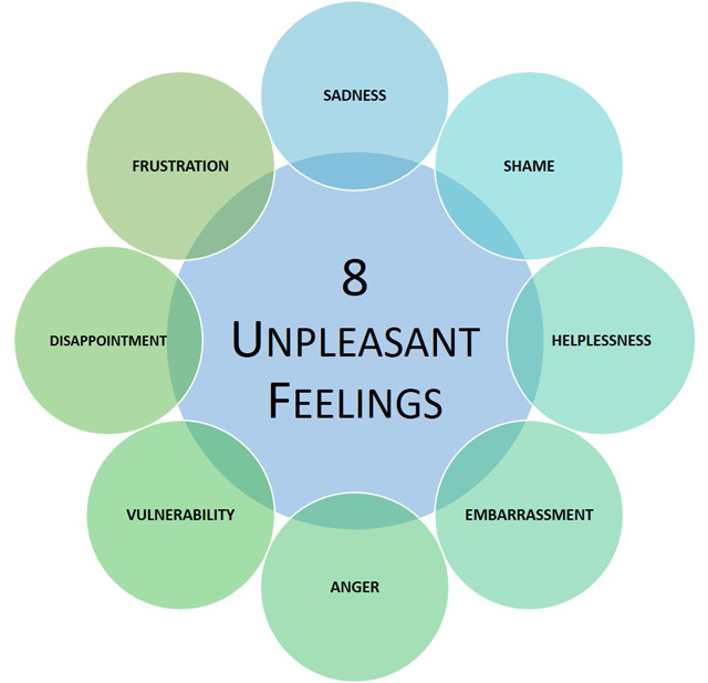 graphic showing eight unpleasant feelings in a circle