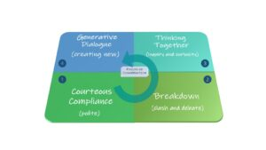 graphic of 4 fields of conversation